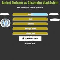 Andrei Ciobanu vs Alexandru Vlad Achim h2h player stats