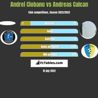 Andrei Ciobanu vs Andreas Calcan h2h player stats