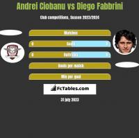 Andrei Ciobanu vs Diego Fabbrini h2h player stats