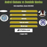 Andrei Ciobanu vs Dominik Glavina h2h player stats