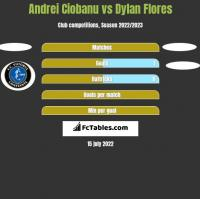 Andrei Ciobanu vs Dylan Flores h2h player stats