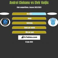Andrei Ciobanu vs Elvir Koljic h2h player stats