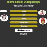 Andrei Ciobanu vs Filip Mrzljak h2h player stats
