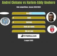 Andrei Ciobanu vs Harlem-Eddy Gnohere h2h player stats