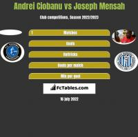 Andrei Ciobanu vs Joseph Mensah h2h player stats