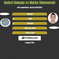 Andrei Ciobanu vs Marko Simonovski h2h player stats