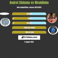 Andrei Ciobanu vs Rivaldinho h2h player stats
