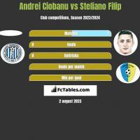 Andrei Ciobanu vs Steliano Filip h2h player stats