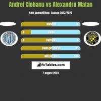 Andrei Ciobanu vs Alexandru Matan h2h player stats