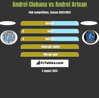 Andrei Ciobanu vs Andrei Artean h2h player stats
