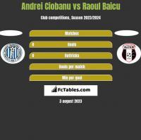 Andrei Ciobanu vs Raoul Baicu h2h player stats