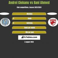 Andrei Ciobanu vs Bani Ahmed h2h player stats