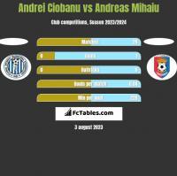 Andrei Ciobanu vs Andreas Mihaiu h2h player stats