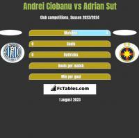 Andrei Ciobanu vs Adrian Sut h2h player stats