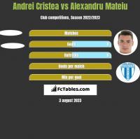 Andrei Cristea vs Alexandru Mateiu h2h player stats