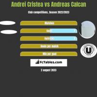 Andrei Cristea vs Andreas Calcan h2h player stats