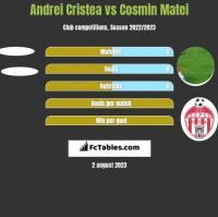 Andrei Cristea vs Cosmin Matei h2h player stats