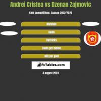 Andrei Cristea vs Dzenan Zajmovic h2h player stats