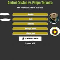 Andrei Cristea vs Felipe Teixeira h2h player stats