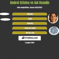 Andrei Cristea vs Gai Assulin h2h player stats
