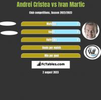Andrei Cristea vs Ivan Martic h2h player stats