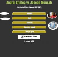 Andrei Cristea vs Joseph Mensah h2h player stats