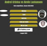 Andrei Cristea vs Kevin Luckassen h2h player stats