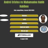 Andrei Cristea vs Mahamadou Habib Habibou h2h player stats
