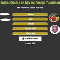 Andrei Cristea vs Marius George Tucudean h2h player stats