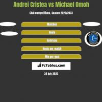 Andrei Cristea vs Michael Omoh h2h player stats