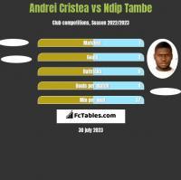 Andrei Cristea vs Ndip Tambe h2h player stats