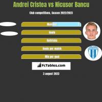 Andrei Cristea vs Nicusor Bancu h2h player stats