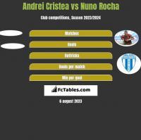 Andrei Cristea vs Nuno Rocha h2h player stats