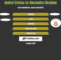 Andrei Cristea vs Alexandru Cicaldau h2h player stats