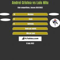 Andrei Cristea vs Luis Nitu h2h player stats