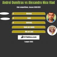Andrei Dumitras vs Alexandru Nicu Vlad h2h player stats