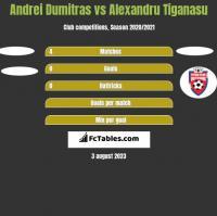 Andrei Dumitras vs Alexandru Tiganasu h2h player stats