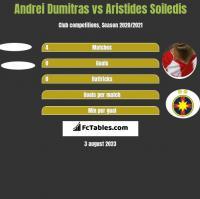 Andrei Dumitras vs Aristides Soiledis h2h player stats