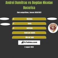 Andrei Dumitras vs Bogdan Nicolae Bucurica h2h player stats
