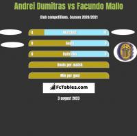 Andrei Dumitras vs Facundo Mallo h2h player stats