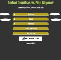 Andrei Dumitras vs Filip Gligorov h2h player stats