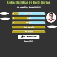 Andrei Dumitras vs Florin Gardos h2h player stats