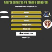 Andrei Dumitras vs Franco Signorelli h2h player stats