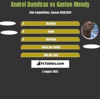 Andrei Dumitras vs Gaston Mendy h2h player stats