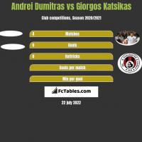 Andrei Dumitras vs Giorgos Katsikas h2h player stats