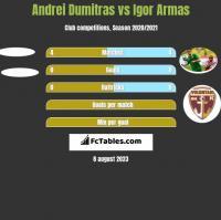 Andrei Dumitras vs Igor Armas h2h player stats