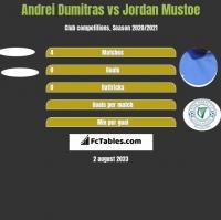 Andrei Dumitras vs Jordan Mustoe h2h player stats