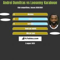 Andrei Dumitras vs Loosemy Karaboue h2h player stats