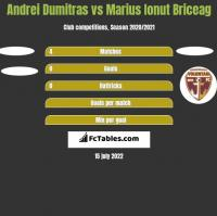 Andrei Dumitras vs Marius Ionut Briceag h2h player stats