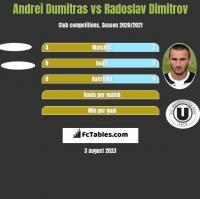Andrei Dumitras vs Radoslav Dimitrov h2h player stats